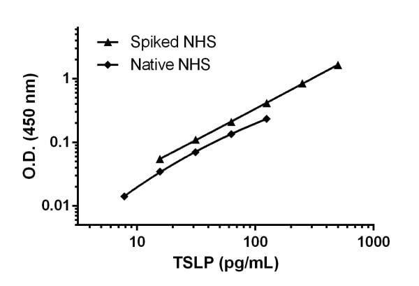 Titration of normal Human serum (NHS) native and spiked with 0.5 ng/mL recombinant TSLP protein to within the working range of the assay.