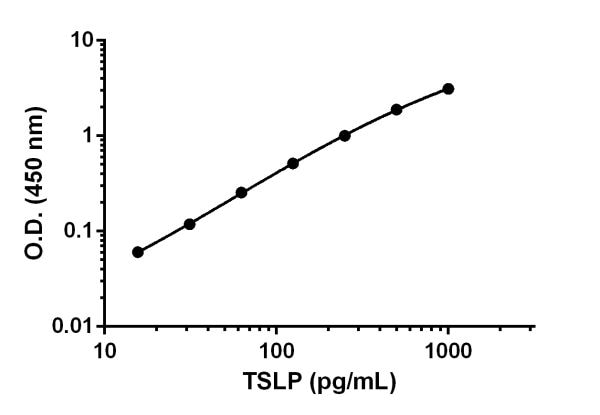 Example of TSLP standard curve prepared in Sample Diluent NS.