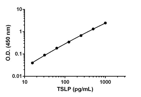 Example of TSLP standard curve prepared in Sample Diluent 50BS.