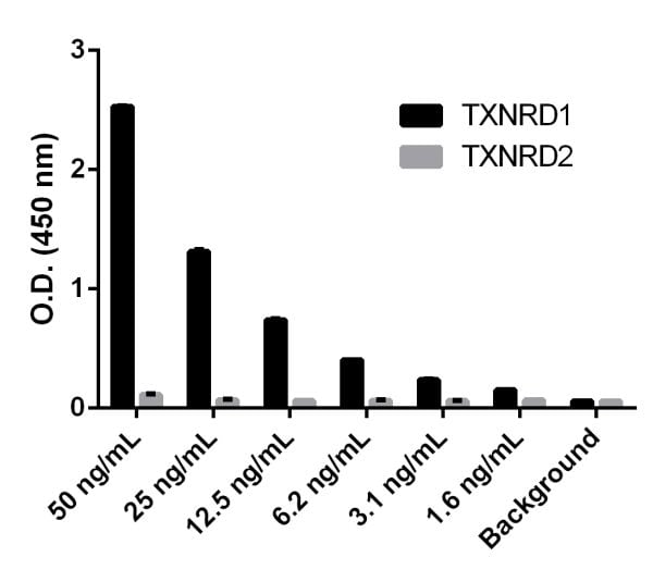 The assay is shown to not react with recombinant Human Thioredoxin Reductase 2.