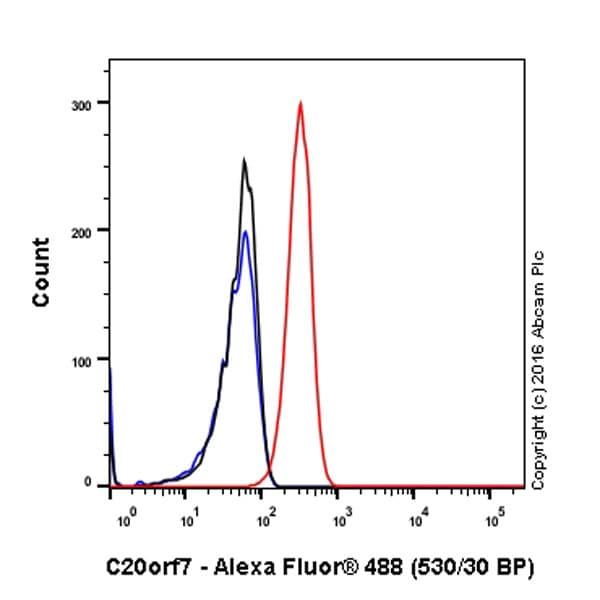 Flow Cytometry - Anti-NDUFAF5 antibody [EPR15870] - C-terminal (ab192235)
