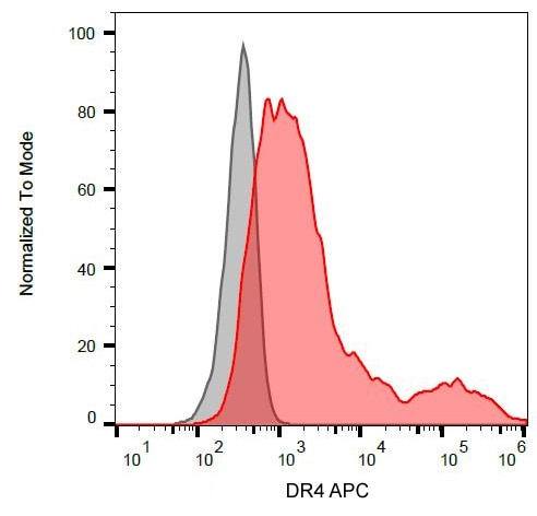 Flow Cytometry - Anti-DR4 [DR-4-02] antibody (Allophycocyanin) (ab192337)