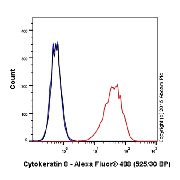 Flow Cytometry - Alexa Fluor® 488 Anti-Cytokeratin 8 antibody [EP1628Y] (ab192467)