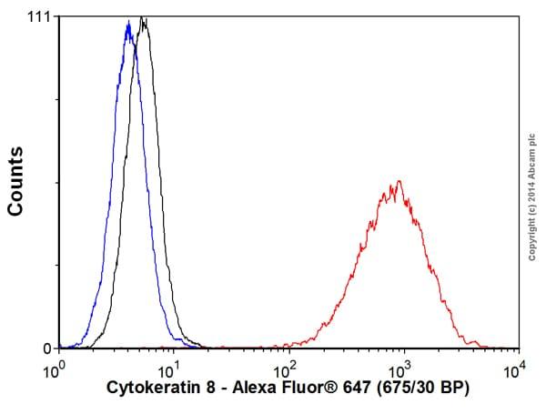 Flow Cytometry - Alexa Fluor® 647 Anti-Cytokeratin 8 antibody [EP1628Y] (ab192468)