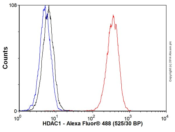 Flow Cytometry - Anti-HDAC1 antibody [EPR460(2)] (Alexa Fluor® 488) (ab192469)