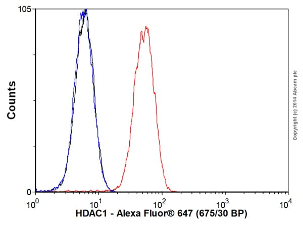 Flow Cytometry - Anti-HDAC1 antibody [EPR460(2)] (Alexa Fluor® 647) (ab192470)