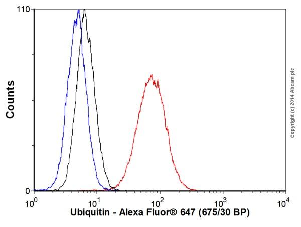 Flow Cytometry - Anti-Ubiquitin (linkage-specific K63) antibody [EPR8590-448] (Alexa Fluor® 647) (ab192489)