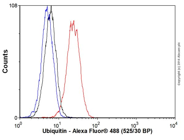 Flow Cytometry - Anti-Ubiquitin (linkage-specific K63) antibody [EPR8590-448] (Alexa Fluor® 488) (ab192539)