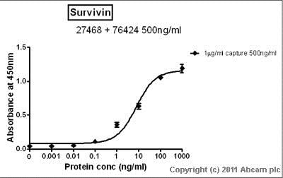 Sandwich ELISA - Anti-Survivin antibody [EP2880Y] - BSA and Azide free (ab192675)