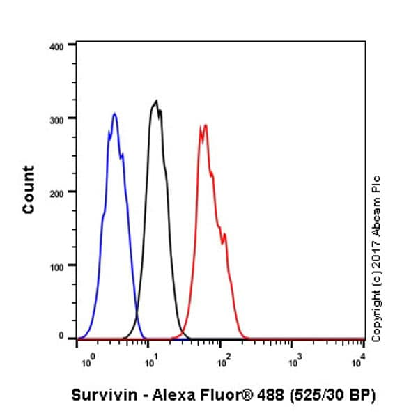 Flow Cytometry - Anti-Survivin antibody [EP2880Y] - BSA and Azide free (ab192675)