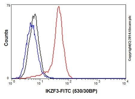 Flow Cytometry - Anti-IKZF3 antibody [EPR9342(B)] - BSA and Azide free (ab192678)