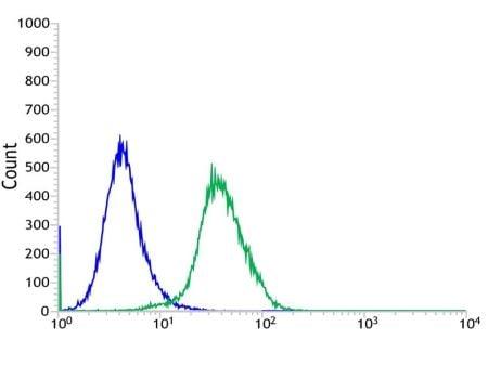 Flow Cytometry - Anti-LYPD3 antibody [SP250] - N-terminal (ab192845)