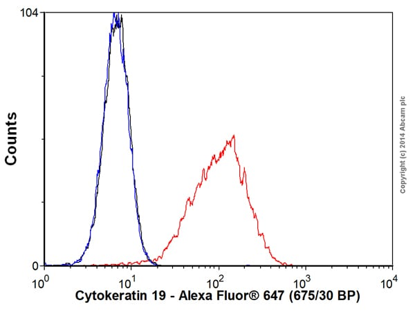 Flow Cytometry - Anti-Cytokeratin 19 antibody [EP1580Y] (Alexa Fluor® 647) (ab192980)