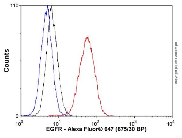 Flow Cytometry - Anti-EGFR antibody [EP38Y] (Alexa Fluor® 647) (ab192982)