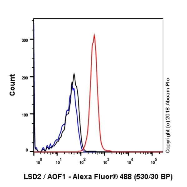 Flow Cytometry (Intracellular) - Anti-LSD2 / AOF1 antibody [EPR18508] (ab193080)