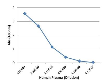 Sandwich ELISA - Anti-Human IgM antibody [RM121] (ab193159)