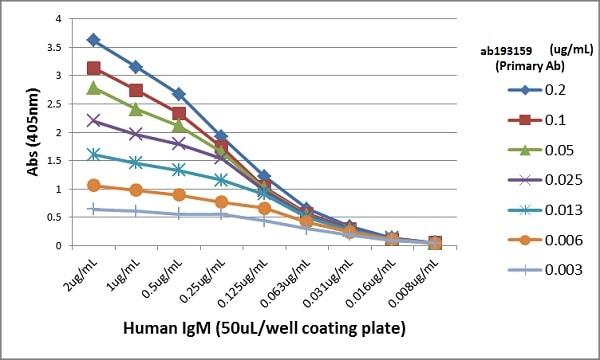 ELISA - Anti-Human IgM antibody [RM121] (ab193159)