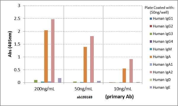 ELISA - Anti-IgA2 antibody [RM125] (ab193169)