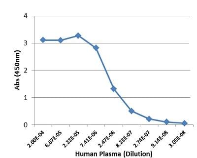 Sandwich ELISA - Anti-Human IgG3 antibody [RM119] (ab193172)