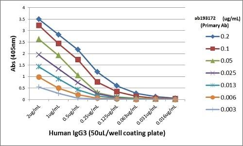 ELISA - Anti-Human IgG3 antibody [RM119] (ab193172)