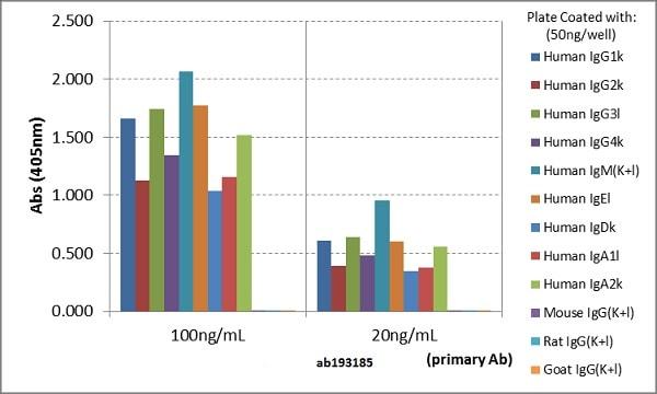 ELISA - Anti-Human Ig light chain antibody [RM129] (Biotin) (ab193185)