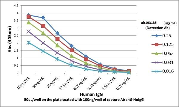 Sandwich ELISA - Anti-Human Ig light chain antibody [RM129] (Biotin) (ab193185)