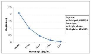 Sandwich ELISA - Anti-Human IgA1 antibody [RM124] (ab193187)