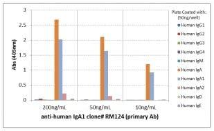ELISA - Anti-Human IgA1 antibody [RM124] (ab193187)