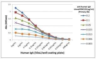 ELISA - Anti-Human IgA antibody [RM128] (ab193189)