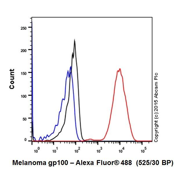 Flow Cytometry - Anti-Melanoma gp100 antibody [EP4863(2)] - Low endotoxin, Azide free (ab193201)