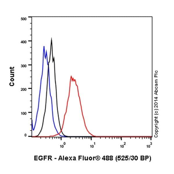 Flow Cytometry - Alexa Fluor® 488 Anti-EGFR antibody [EP38Y] (ab193244)