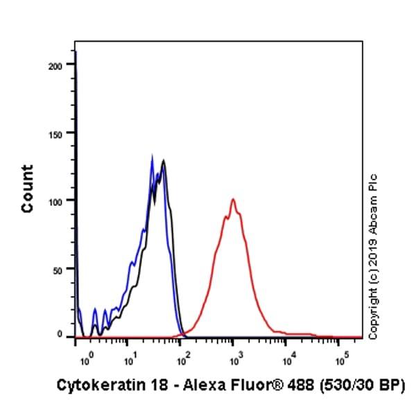 Flow Cytometry - Anti-Cytokeratin 18 antibody [E431-1] - BSA and Azide free (ab193557)