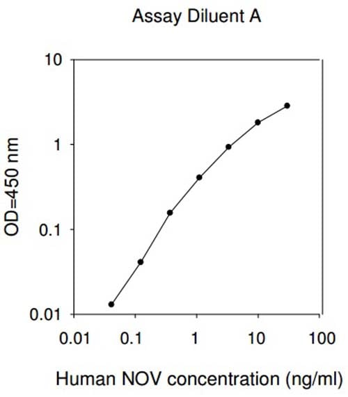 Typical standard curve in Assay Diluent A
