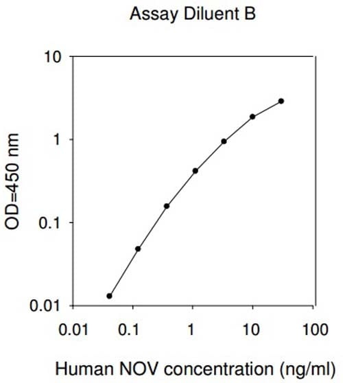 Typical standard curve in Assay Diluent B