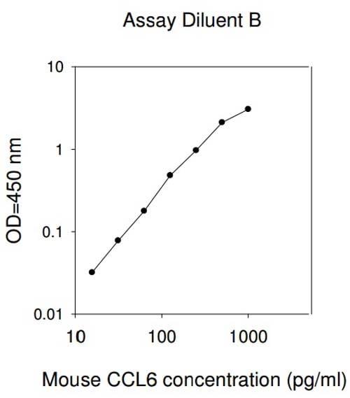 Standard Curve.