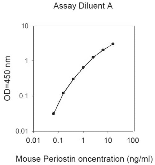 Example of typical Mouse Periostin standard curve using Assay dilutant A.