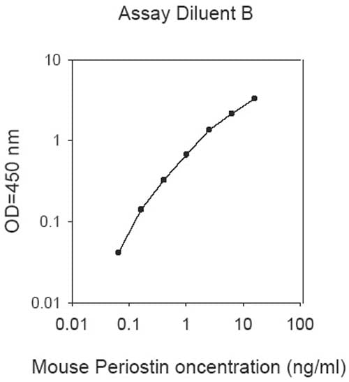 Example of typical Mouse Periostin standard curve using Assay dilutant B.