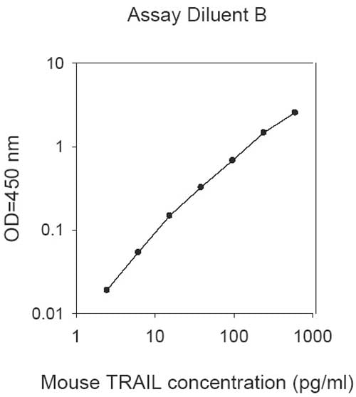 Example of typical mouse TRIAL standard curve using 1x Assay diluent B