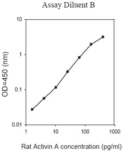 Typical Standard Curve - Diluent B