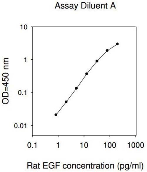 Standard curve -  diluent A