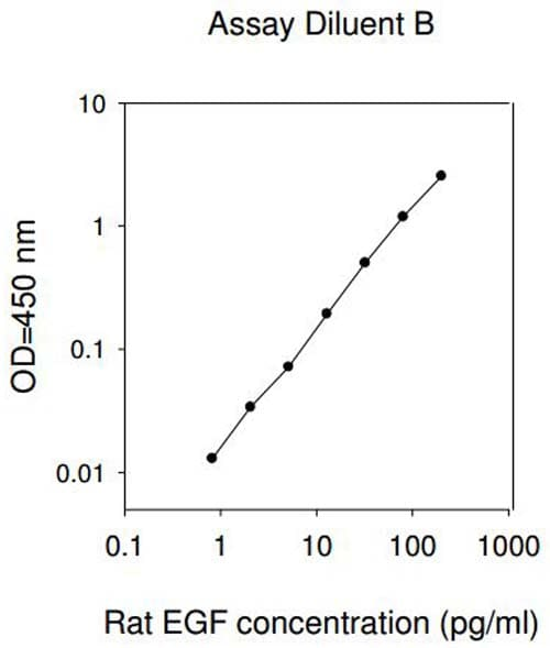 Standard curve - diluent B