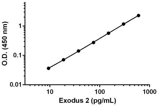 Example of Exodus 2 standard curve.