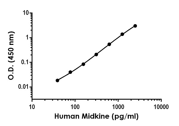 Example of human Midkine standard curve in Sample Diluent NS.