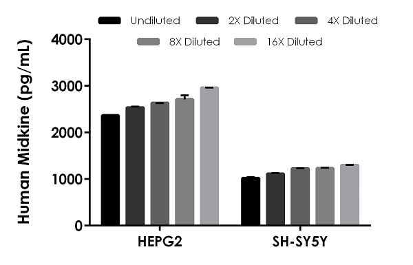 Interpolated concentrations of native  Midkine in human HepG2 and SH-SY5Y cell extract samples and samples based on a 50 µg/mL extract load.