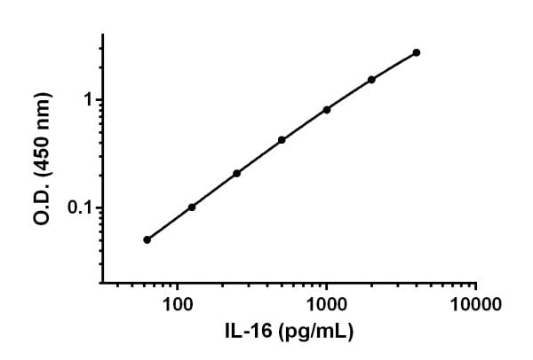Example of IL-16 standard curve prepared in Sample Diluent NS.