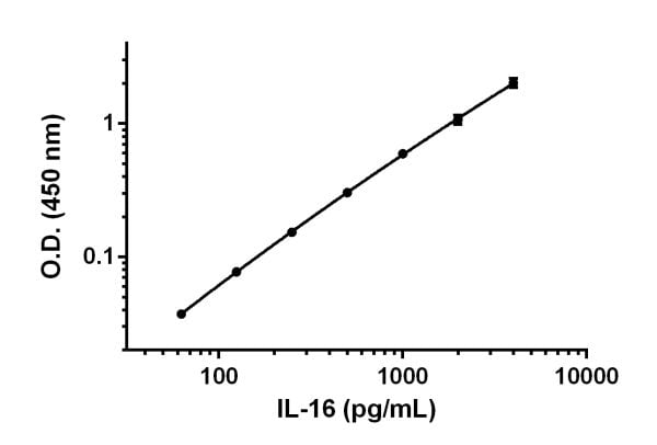 Example of IL-16 standard curve prepared in Sample Diluent 50BS.