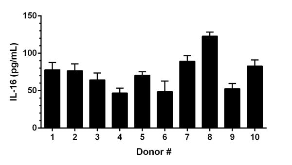 IL-16 concentrations in individual Human serum donors.
