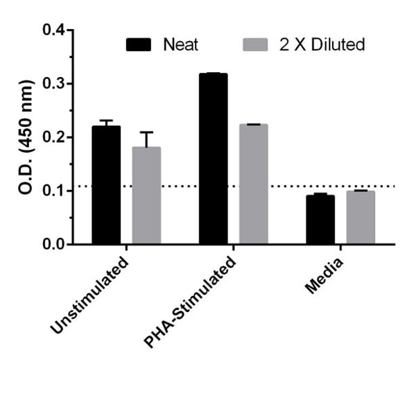 Comparison of secreted IL-16 in unstimulated and PHA-stimulated Human PBMC.