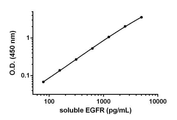 Example of soluble EGFR standard curve prepared in Sample Diluent NS.