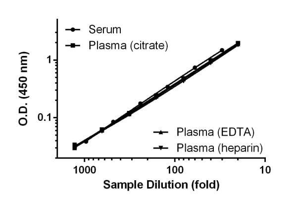 Titration of Human serum and plasma samples within the working range of the assay.